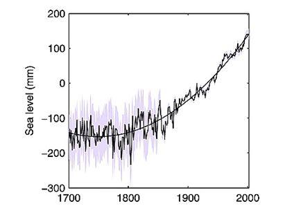 Niveau mer 1700 à 2000