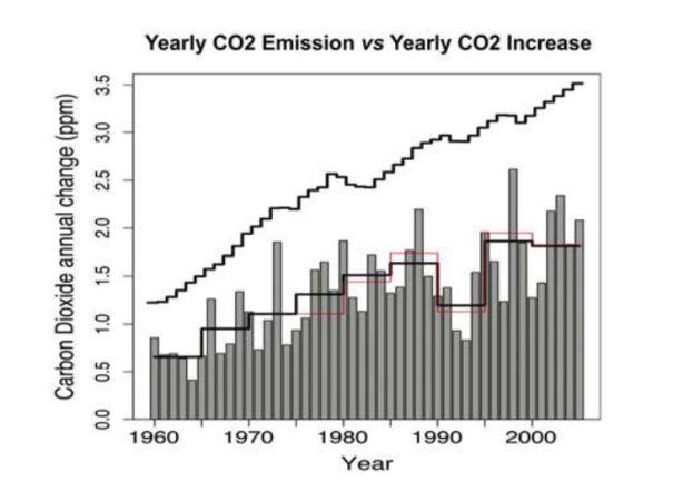 CO2 et températures