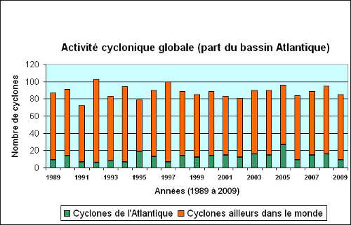 Cyclones nombre total
