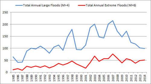 inondations nombre