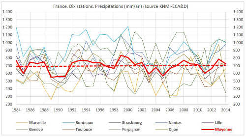 inondations France 30 ans