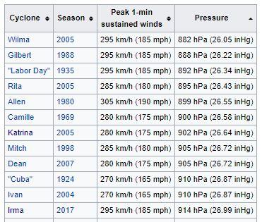 Ouragan pression