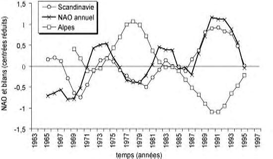 glaciers alpes et scandinave