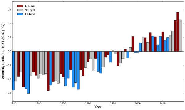 OMM anomalies temperatures-2017