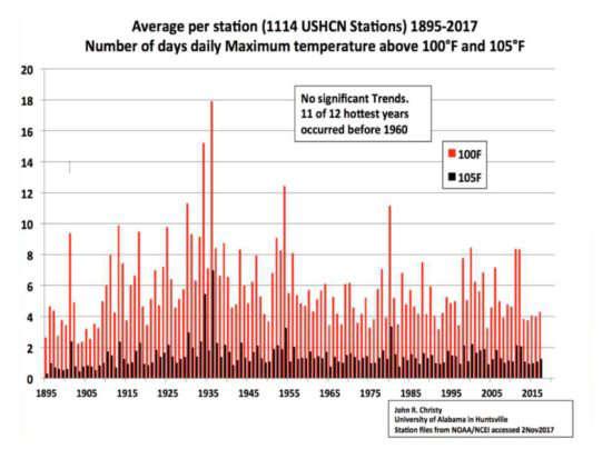 USA températures extrêmes