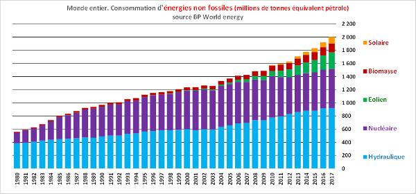 énergies non fossiles