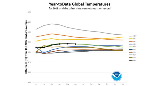 Il fait de plus en plus chaud à qui la faute !   Temperature-mondiale-NOAA
