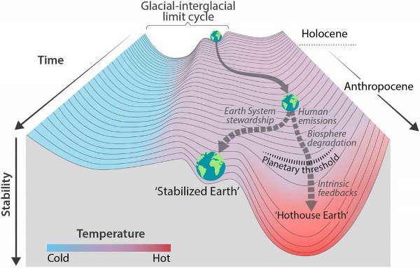 La manipulation climato-médiatique Hothouse-earth-trajectoire
