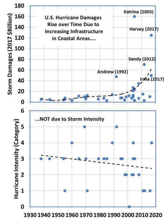 Des supers ouragans de plus en plus fréquents, violents et étendus NHC-hurricane-damages-and-intensity-top-36-550x733
