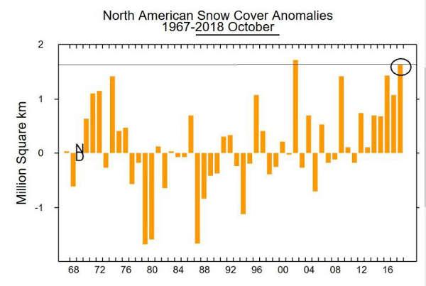 neige Amérique nord