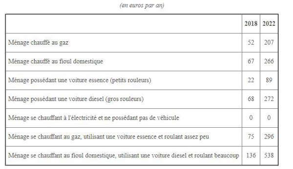 La taxe carbonne Hausse-fiscalit%C3%A9-%C3%A9nerg%C3%A9tique-incidence-menage