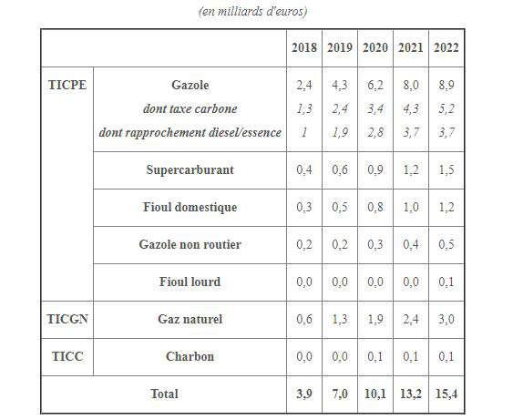 La taxe carbonne Recettes-fiscales-energetiques