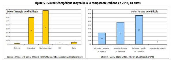 La taxe carbonne Taxe-carbone-selon-chauffage-et-motorisation