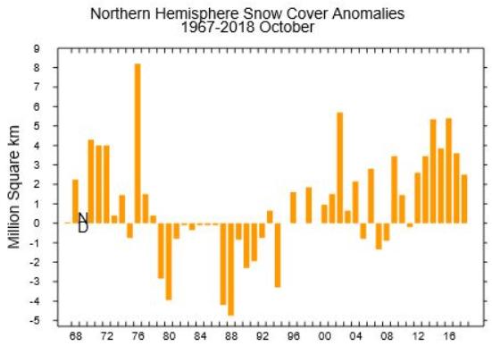 neige hémisphère nord