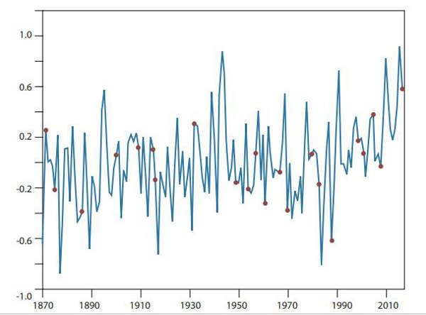 Roy-Spenser : Températures à la surface de la mer et ouragans