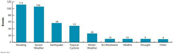 Nombre de désastres naturels par type en 2018
