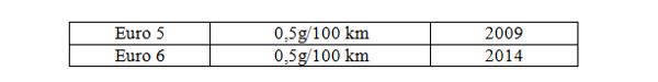normes Particules fines Essence