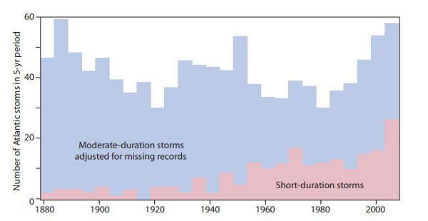 Cyclones : effet du changement des méthodes d'observation