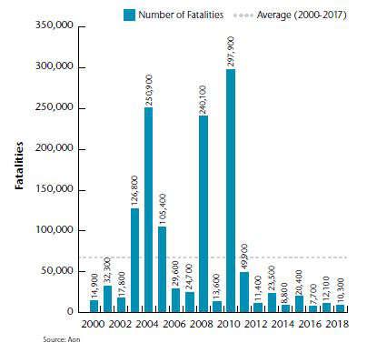 Nombre de décès dus aux désastres naturels en 2018