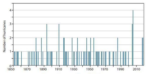 Cyclones : augmentation depuis 1970 des cyclones ayant atterri
