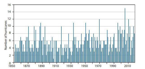 Cyclones : augmentation depuis 1970