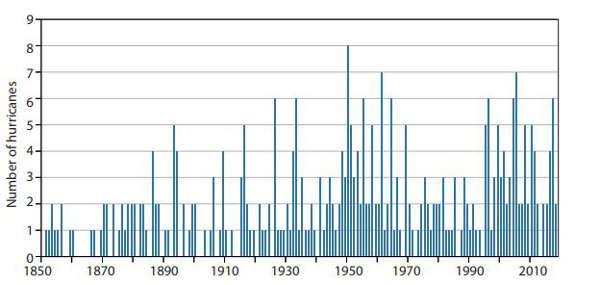 Cyclones :majeurs augmentation depuis 1970