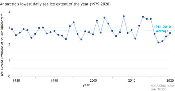 Time series of lowest daily Antarctic sea ice extents