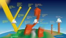 bilan radiatif Terre