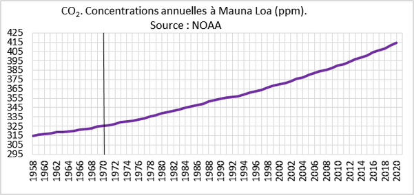 Concentration CO2 à Mauna loa