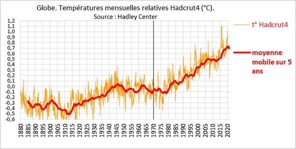 Evolution température globale (1880-2020)
